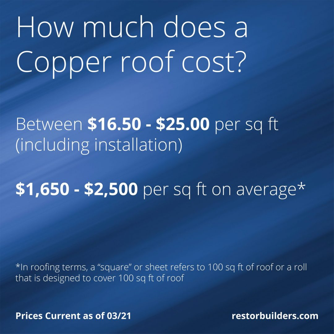 How much does a Copper Roof Cost?